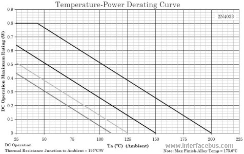 2N4033 Temperature-Power Derating Curve