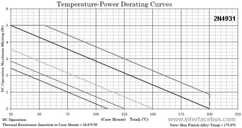 2N4931 Temperature-Power Derating Curve
