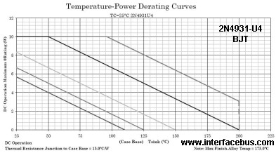 2N4931U4 Temperature-Power Derating Curves