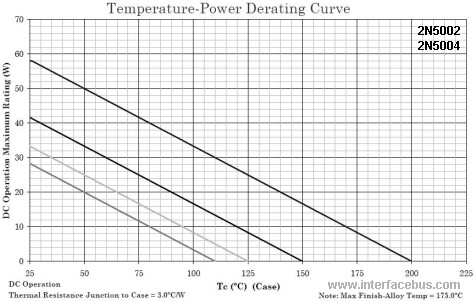 2N5002 Temperature-Power Derating Curve