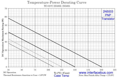2N5003 Temperature-Power Derating Curve