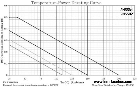 Temperature Derating Graph for a 2N5581 and 2N5582 Transistor