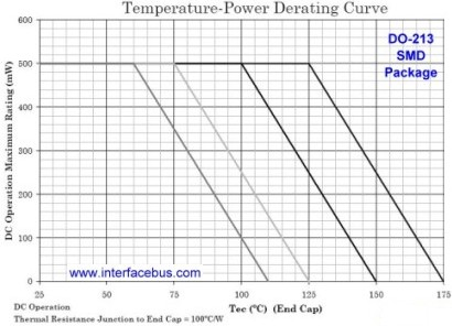DO-213 Temperature-Power Derating Curve