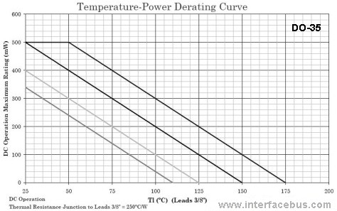 DO-35 Axial Leaded Temperature-Power Derating Curve
