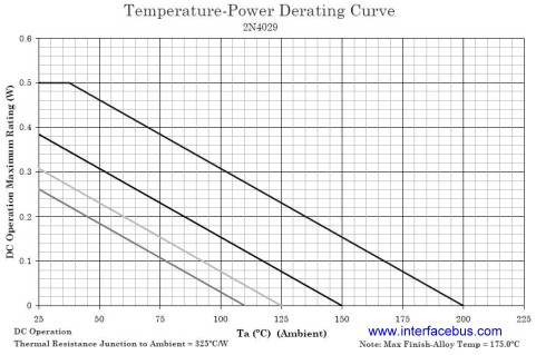 2N4029 Transistor Temperature-Power Derating Chart