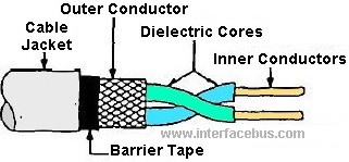 Awesome Shield Twisted Pair Wire Glossary Of Electronic And Engineering Wiring Digital Resources Cettecompassionincorg
