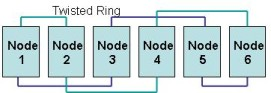 Twisted Ring Network Topology