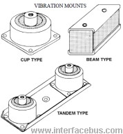 Cup type, Beam type, and Tandem type Vibration Mounts