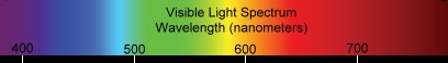 Visible Optical Spectrum in color and wavelength