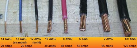 Interfacebus home page awg wire gauge comparison size vs current keyboard keysfo