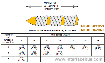 Wire wrap terminal length vs Wire Gauge and number of wire wraps