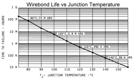 Semiconductor Wirebond Time to Failure vs Junction Temperature